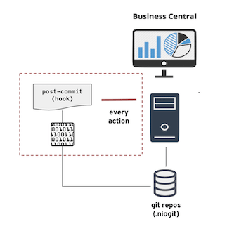 How to setup post-commit hooks on Business Central